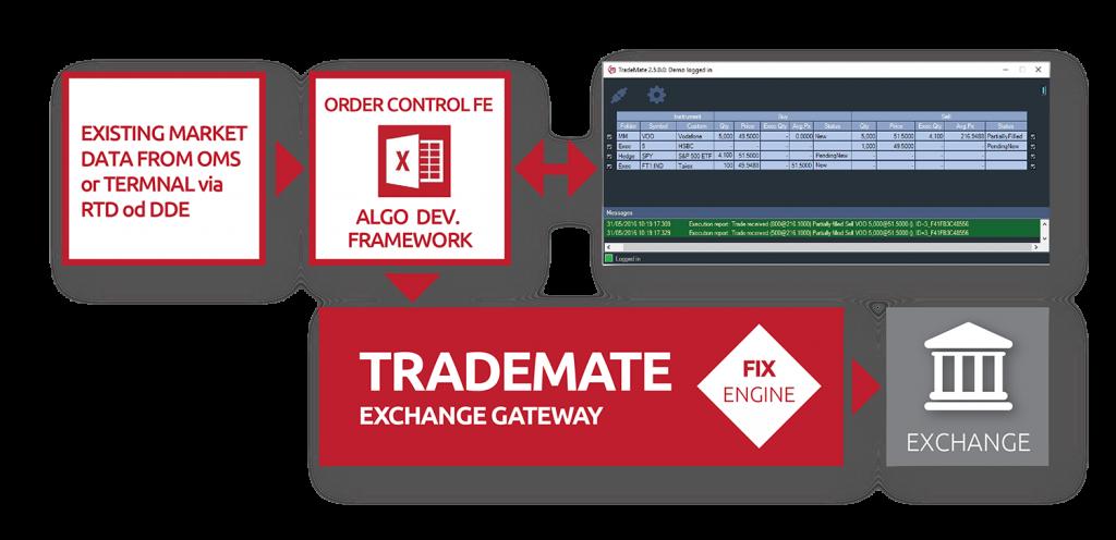 TradeMATE za WEB-01